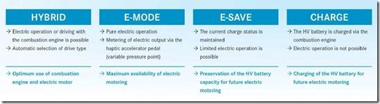 hybrid model driving modes for mercedes benz australia