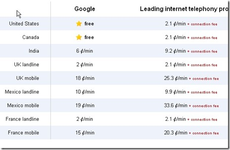 google phone rates chart comparison for voip and internet  phone calls