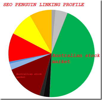 seo penguin panda chart linking solution fix