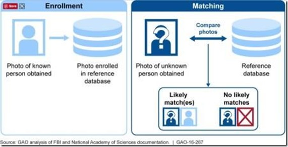 how photos are matched with software 448 x336