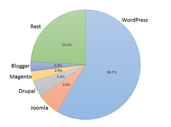 compare popularity of web platforms - Compared the Best Blog Website Hosting for Australians in 2019 | Digital Grog  Cloud or shared Hosting