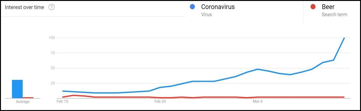 corona graph edit